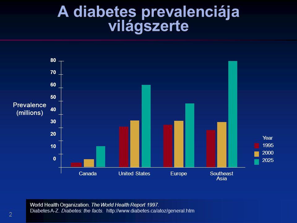 A diabetes prevalenciája világszerte