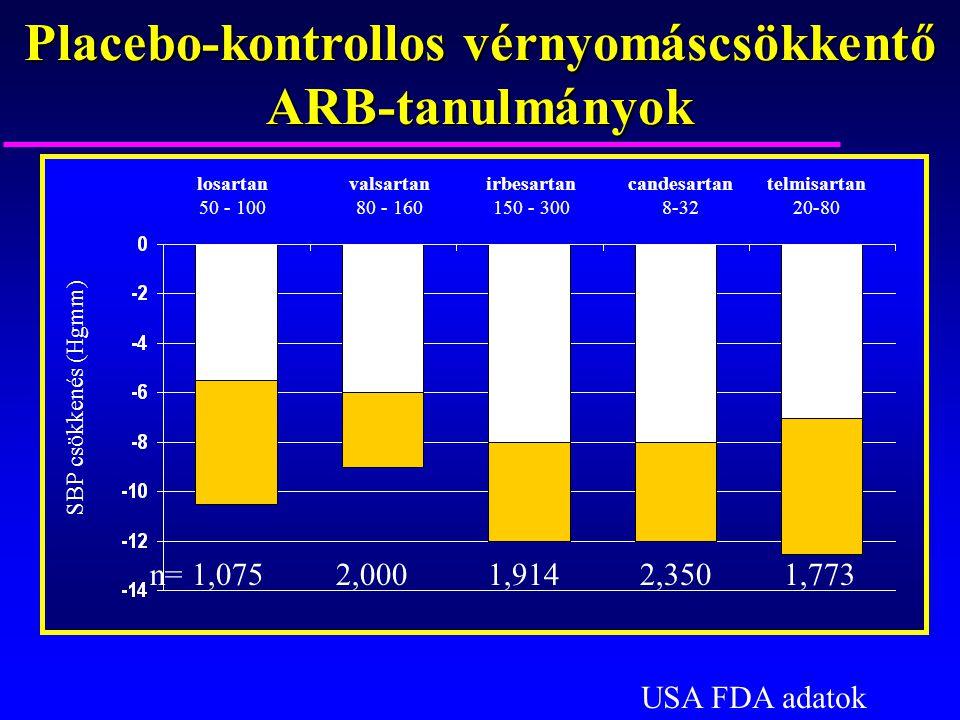 Placebo-kontrollos vérnyomáscsökkentő ARB-tanulmányok