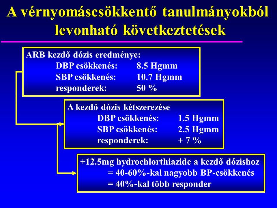 A vérnyomáscsökkentő tanulmányokból levonható következtetések