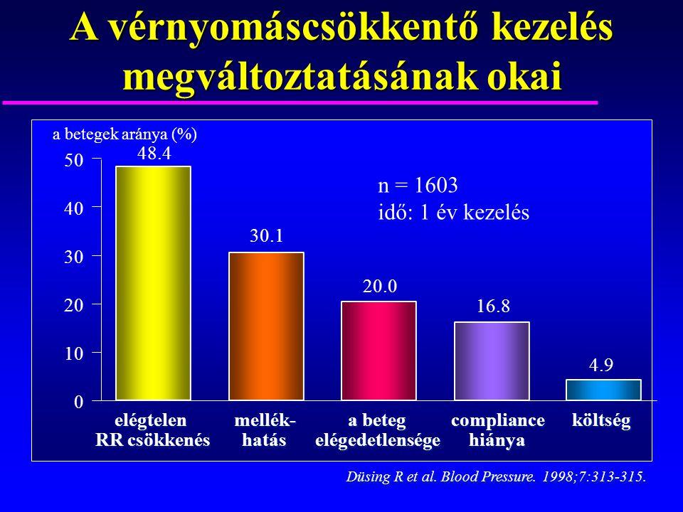 A vérnyomáscsökkentő kezelés megváltoztatásának okai