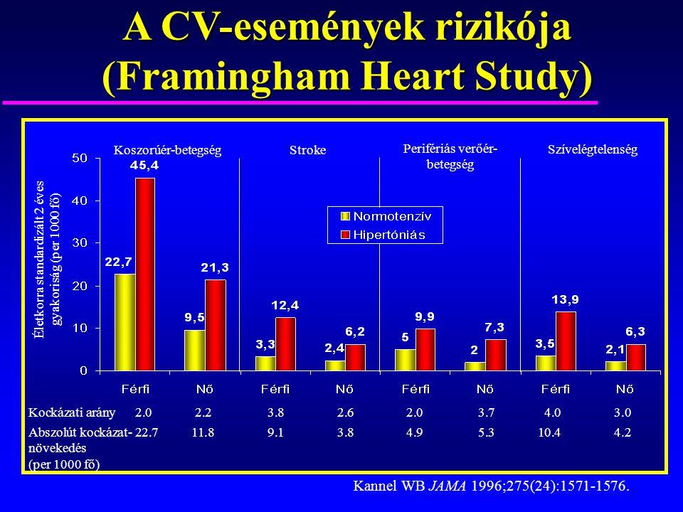 A CV-események rizikója (Framingham Heart Study)