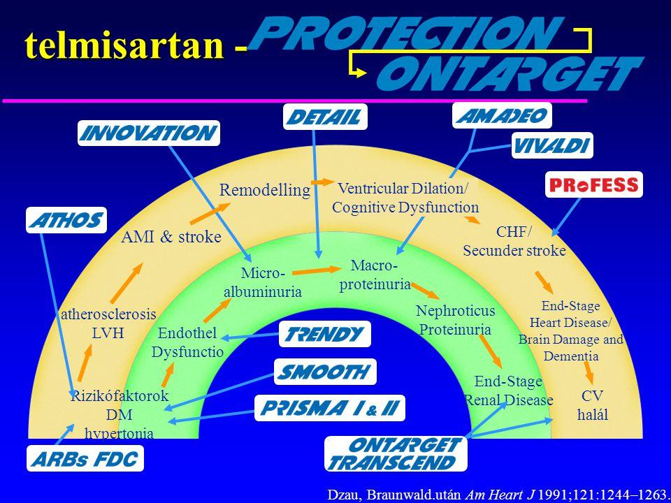 telmisartan - Remodelling AMI & stroke Ventricular Dilation/