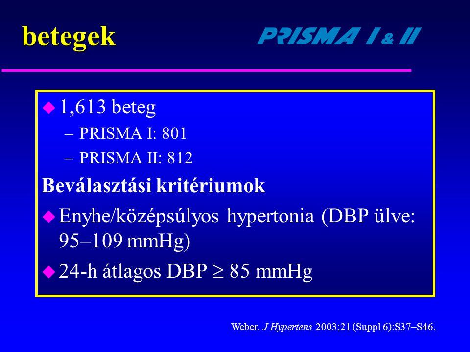 betegek 1,613 beteg Beválasztási kritériumok