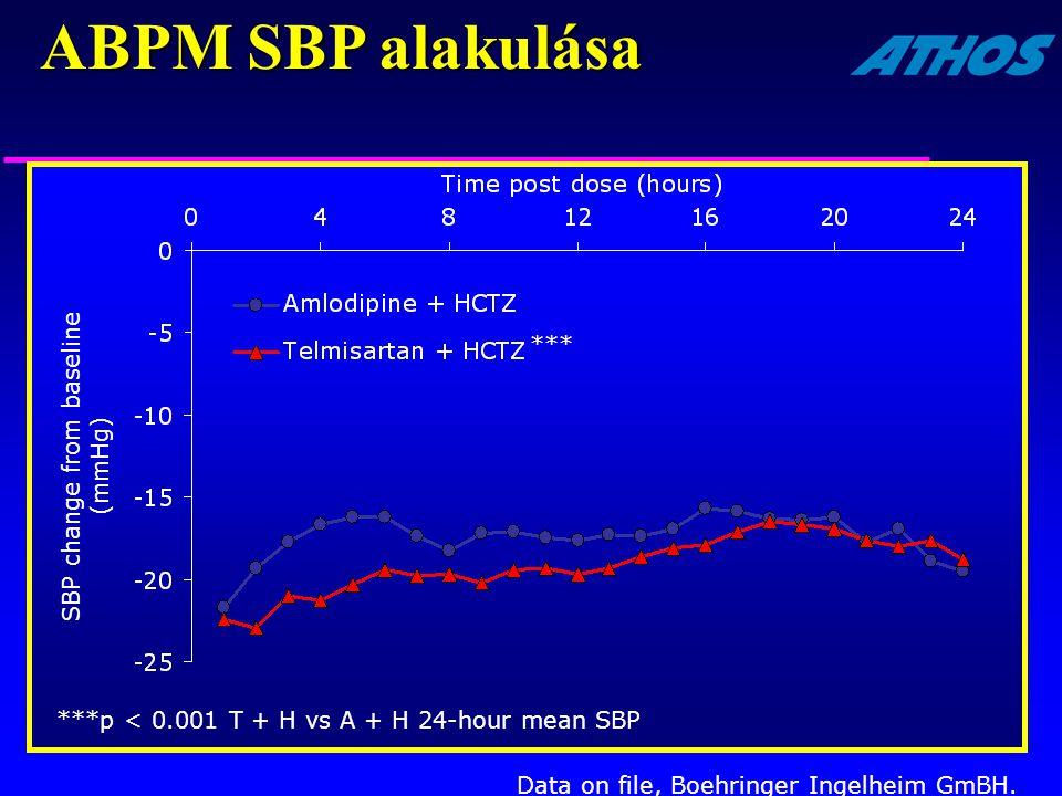 SBP change from baseline (mmHg)