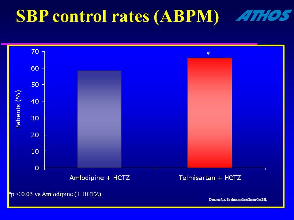 SBP control rates (ABPM)