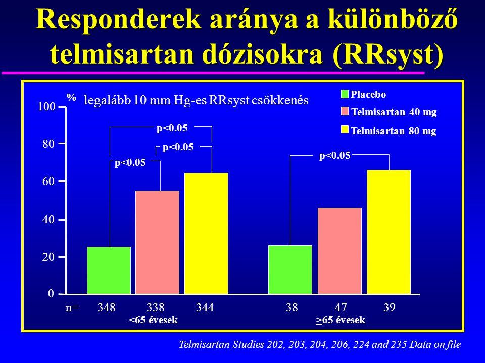 Responderek aránya a különböző telmisartan dózisokra (RRsyst)