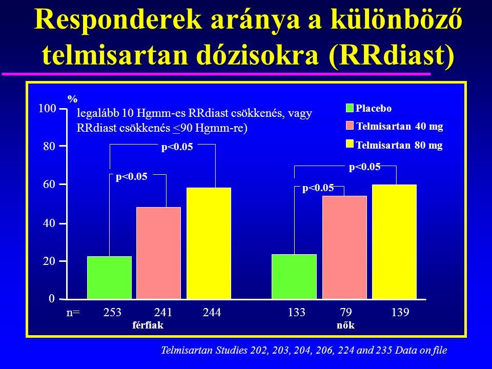 Responderek aránya a különböző telmisartan dózisokra (RRdiast)
