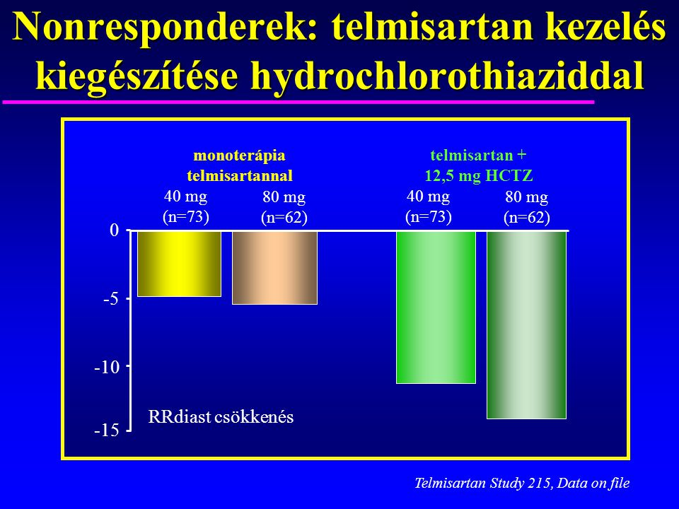 Nonresponderek: telmisartan kezelés kiegészítése hydrochlorothiaziddal