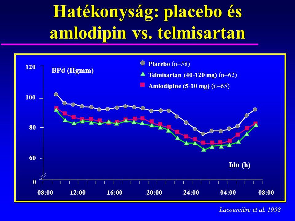 Hatékonyság: placebo és amlodipin vs. telmisartan