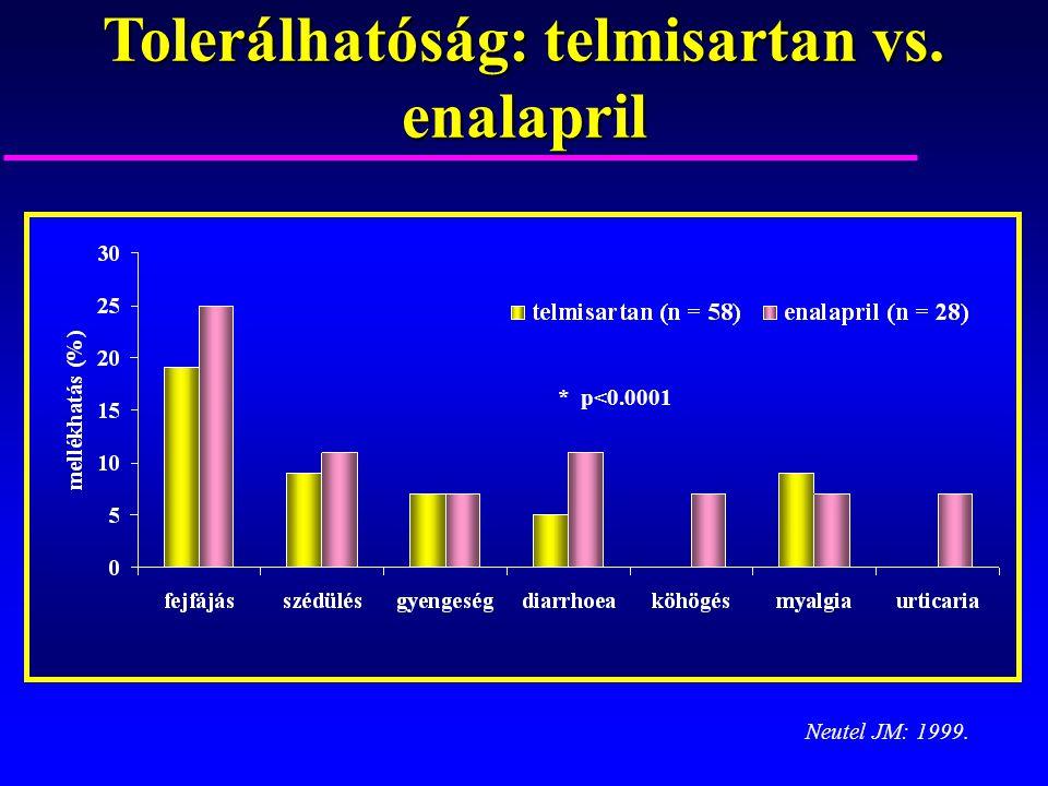 Tolerálhatóság: telmisartan vs. enalapril