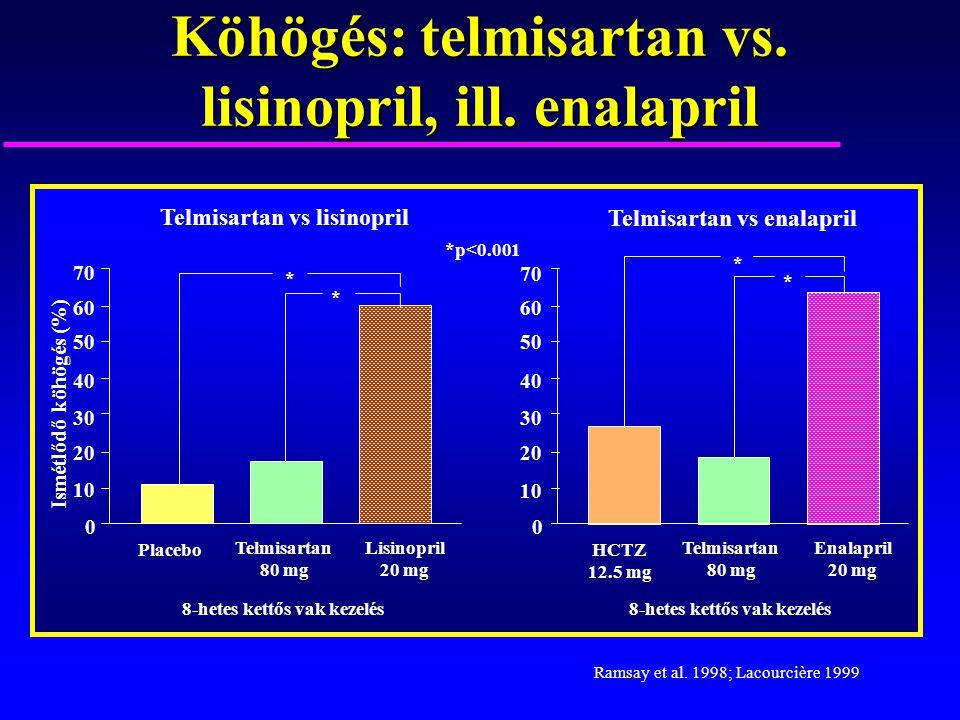 Köhögés: telmisartan vs. lisinopril, ill. enalapril
