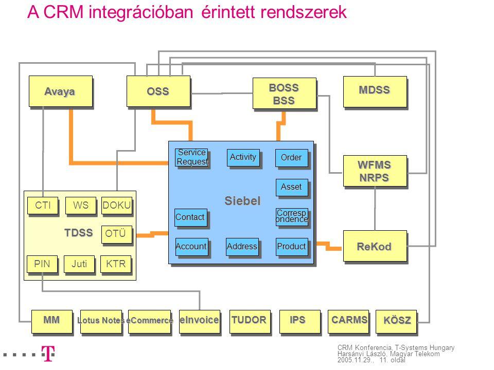 A CRM integrációban érintett rendszerek