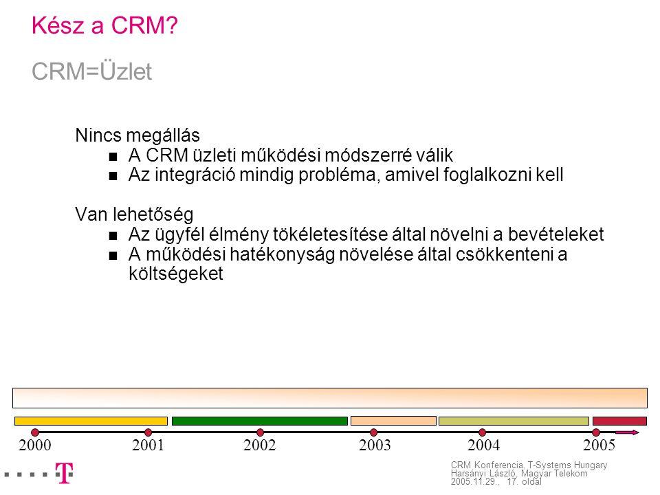 Kész a CRM CRM=Üzlet Nincs megállás