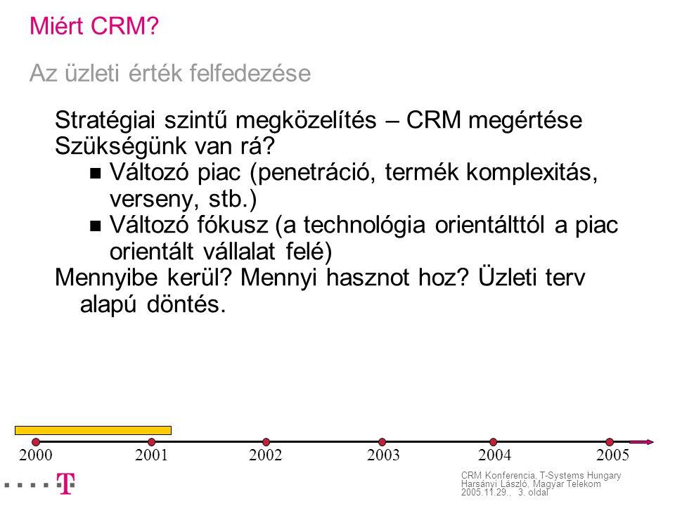 Miért CRM Az üzleti érték felfedezése