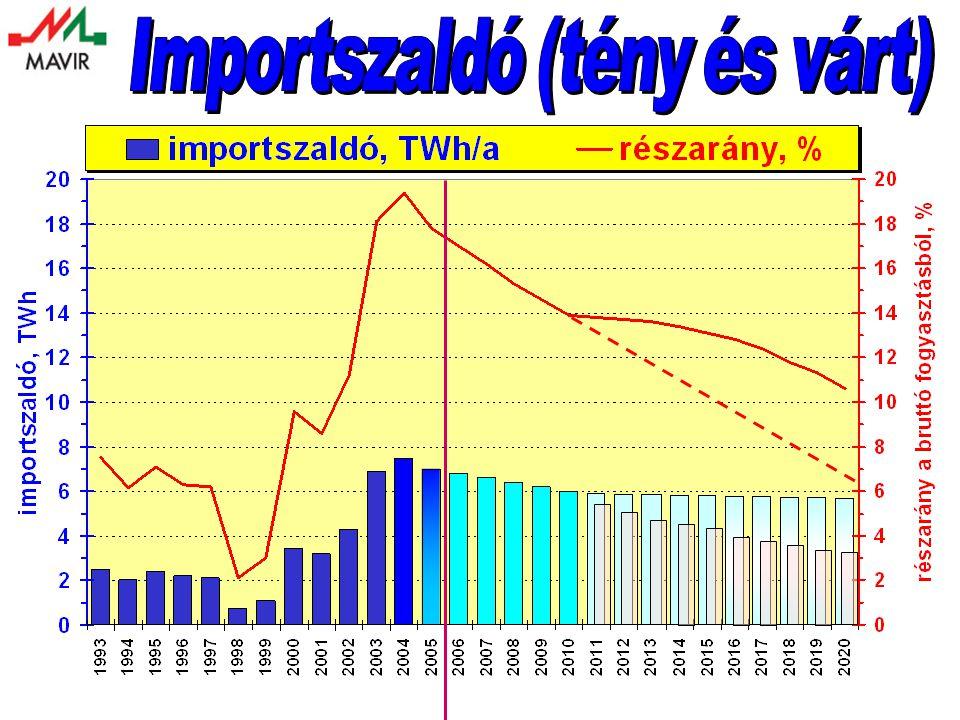 Importszaldó (tény és várt)