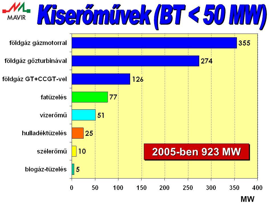 Kiserőművek (BT < 50 MW)