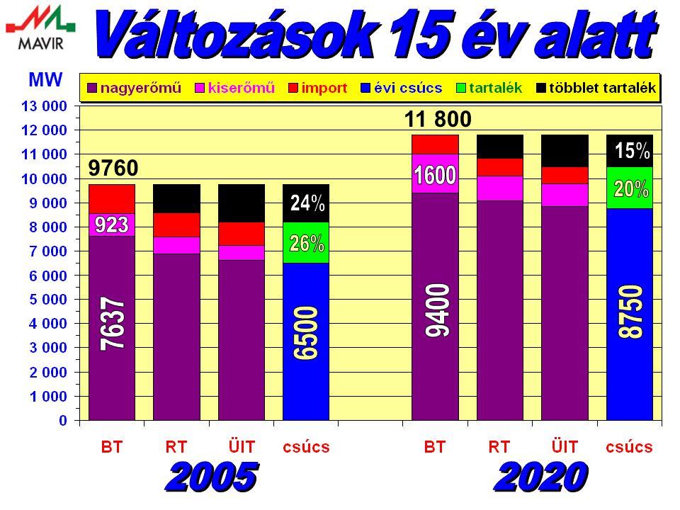 Változások 15 év alatt MW 11 800 15% 9760 1600 20% 24% 923 26% 9400 8750 7637 6500 2005 2020