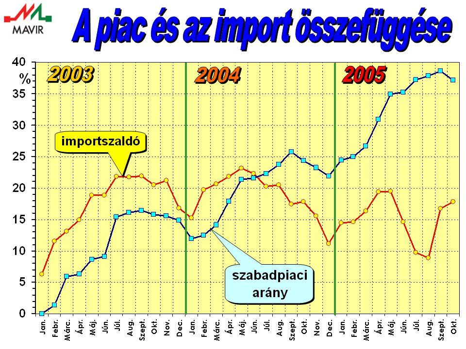 A piac és az import összefüggése