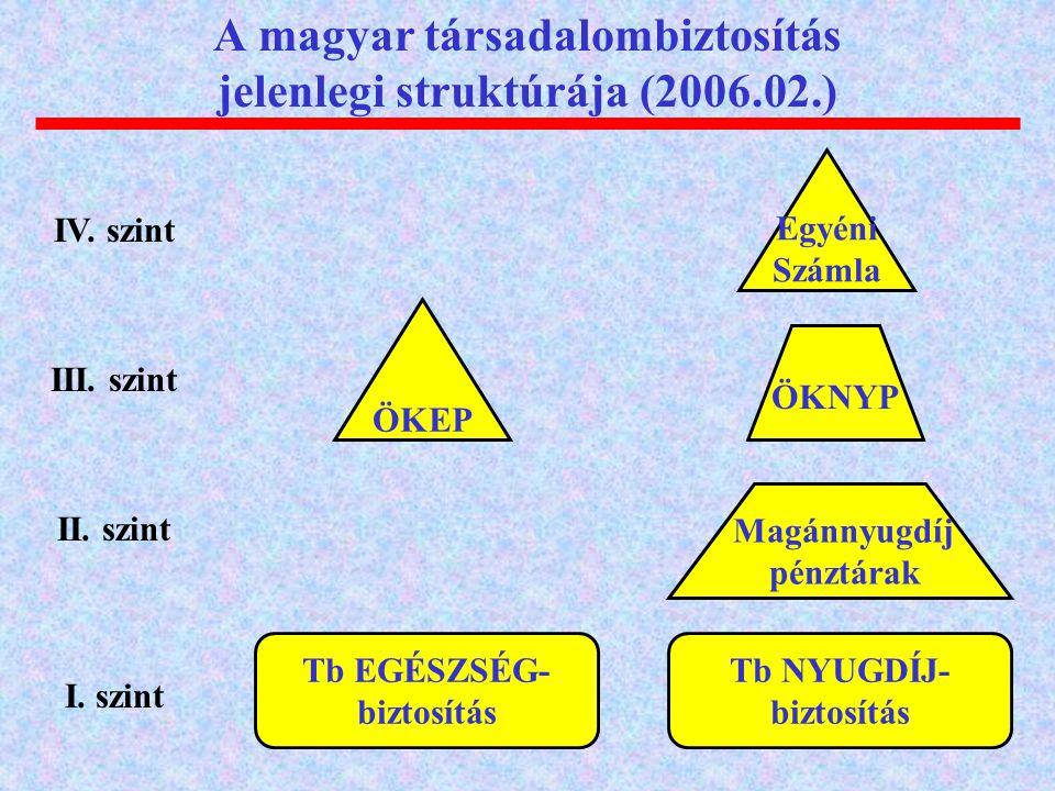 A magyar társadalombiztosítás jelenlegi struktúrája (2006.02.)