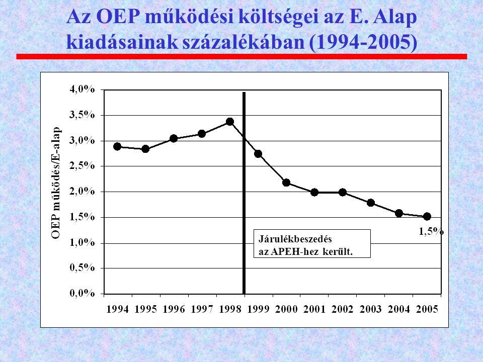 Az OEP működési költségei az E