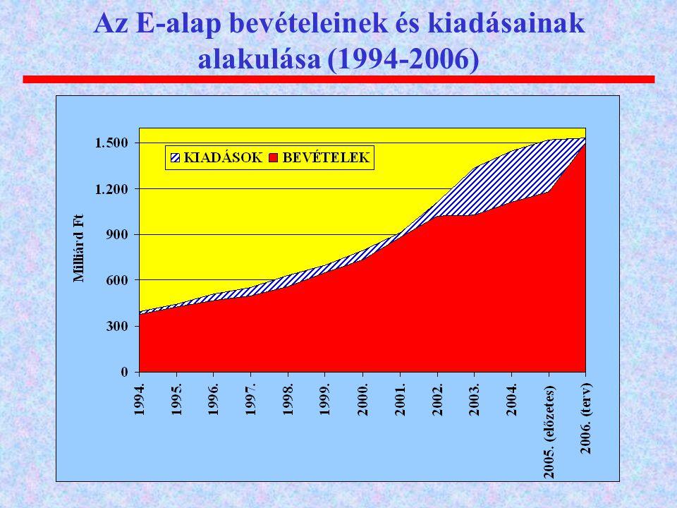 Az E-alap bevételeinek és kiadásainak alakulása (1994-2006)