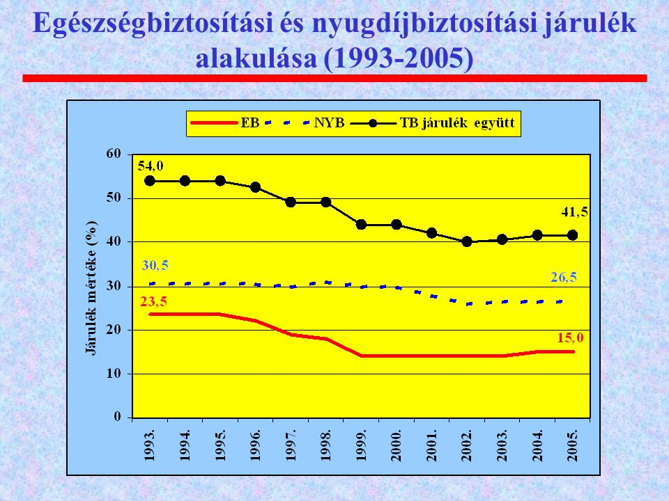 Egészségbiztosítási és nyugdíjbiztosítási járulék alakulása (1993-2005)