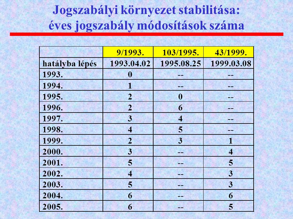 Jogszabályi környezet stabilitása: éves jogszabály módosítások száma