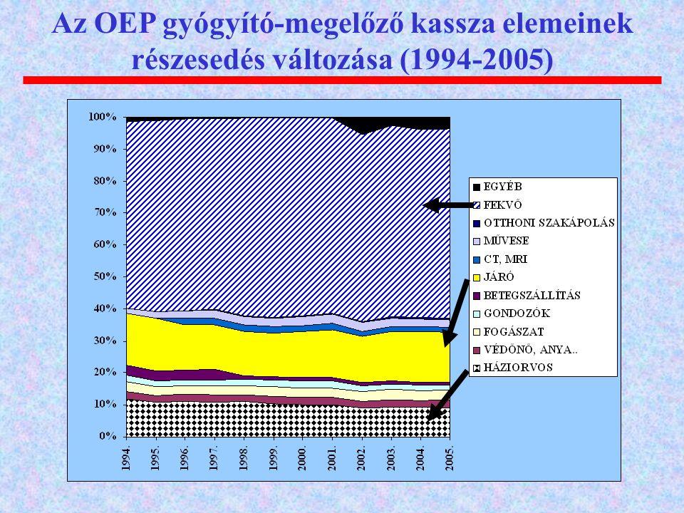 Az OEP gyógyító-megelőző kassza elemeinek részesedés változása (1994-2005)