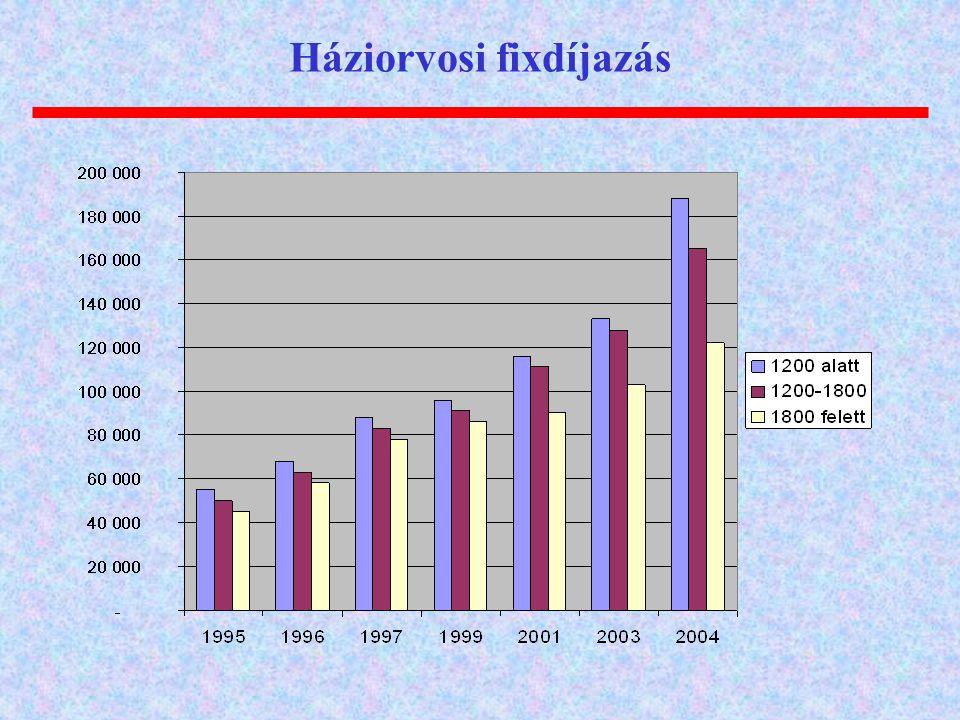 Háziorvosi fixdíjazás