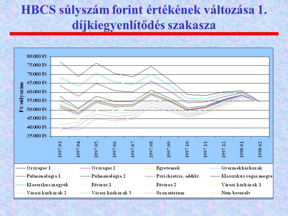 HBCS súlyszám forint értékének változása 1. díjkiegyenlítődés szakasza