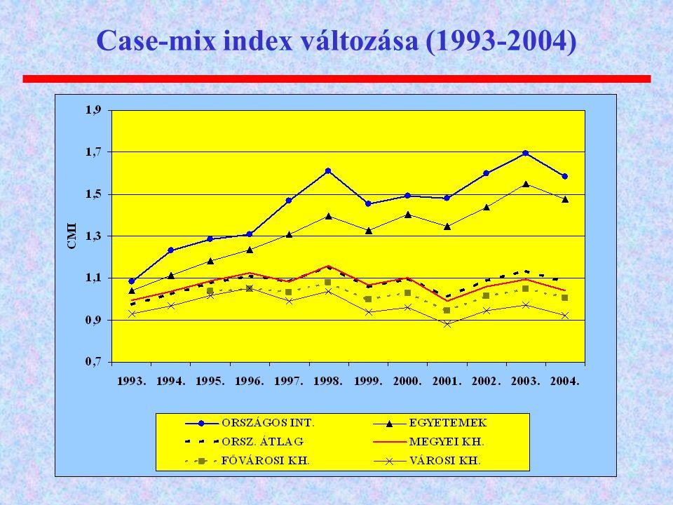 Case-mix index változása (1993-2004)