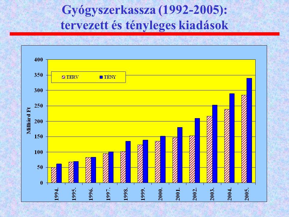 Gyógyszerkassza (1992-2005): tervezett és tényleges kiadások