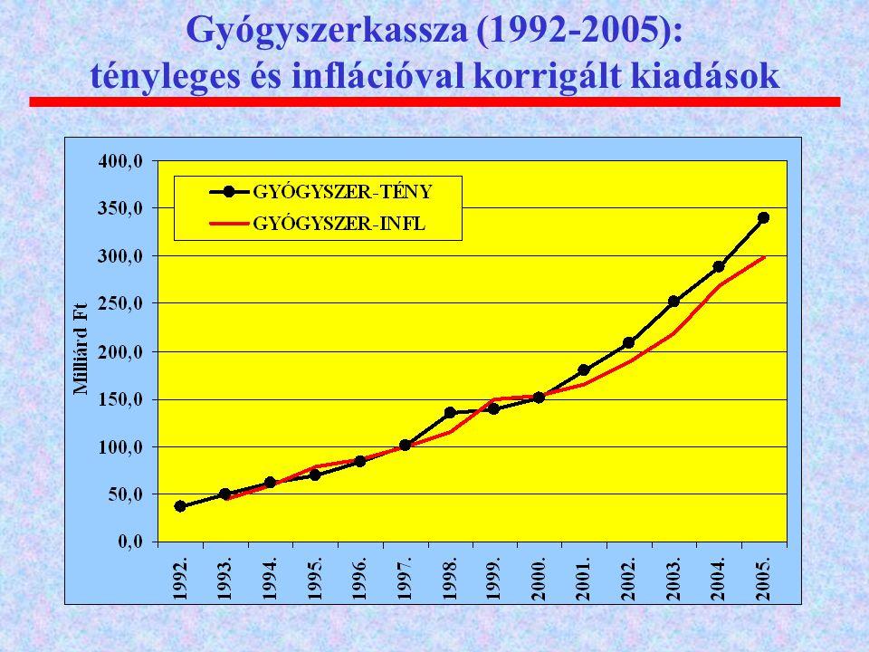 Gyógyszerkassza (1992-2005): tényleges és inflációval korrigált kiadások
