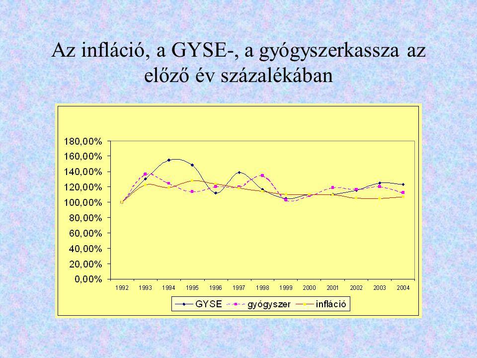 Az infláció, a GYSE-, a gyógyszerkassza az előző év százalékában