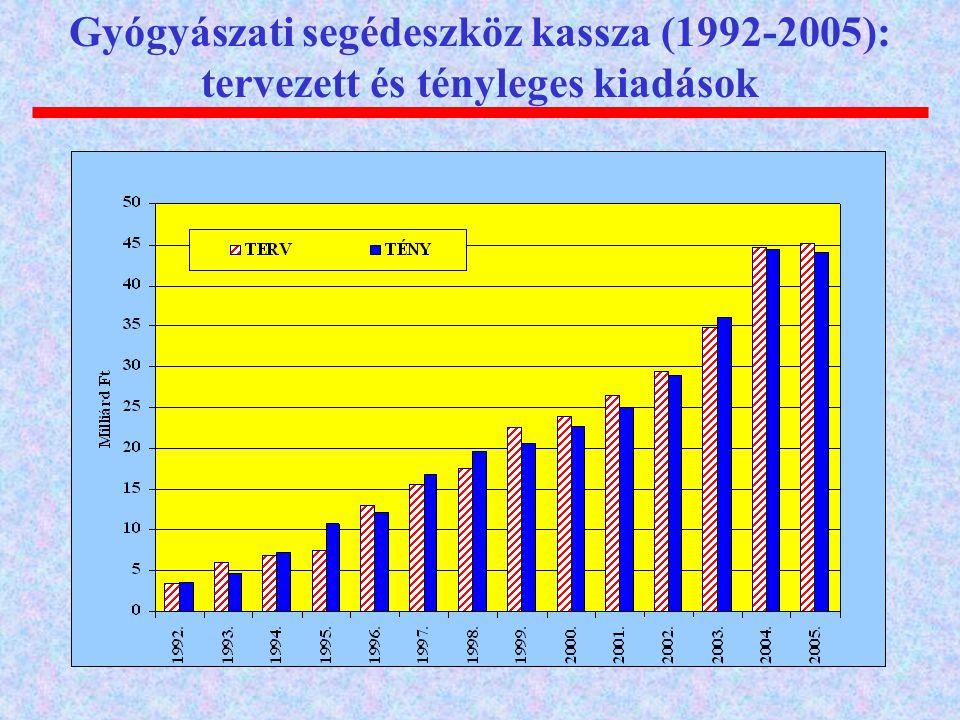 Gyógyászati segédeszköz kassza (1992-2005): tervezett és tényleges kiadások
