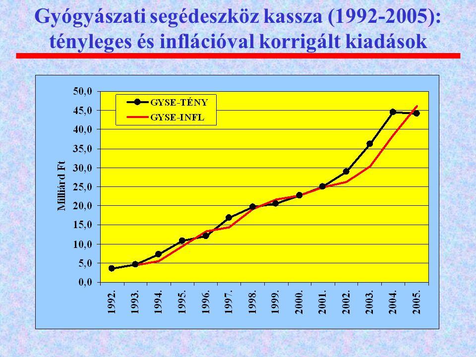Gyógyászati segédeszköz kassza (1992-2005): tényleges és inflációval korrigált kiadások