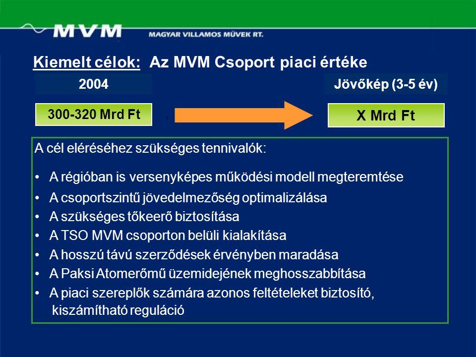 Kiemelt célok: Az MVM Csoport piaci értéke