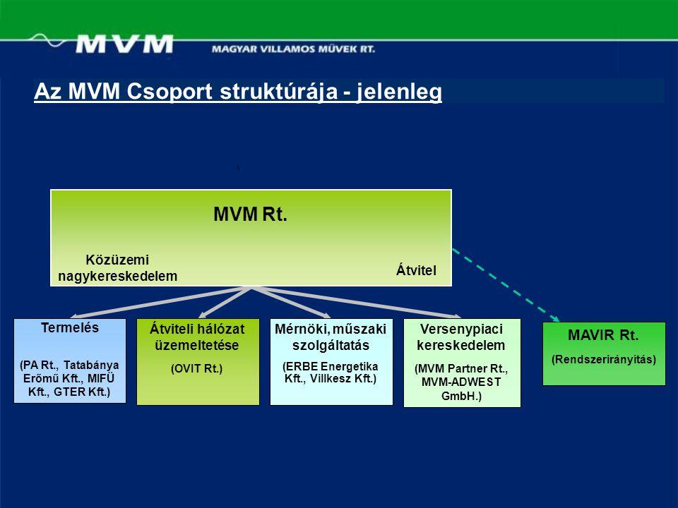 Az MVM Csoport struktúrája - jelenleg