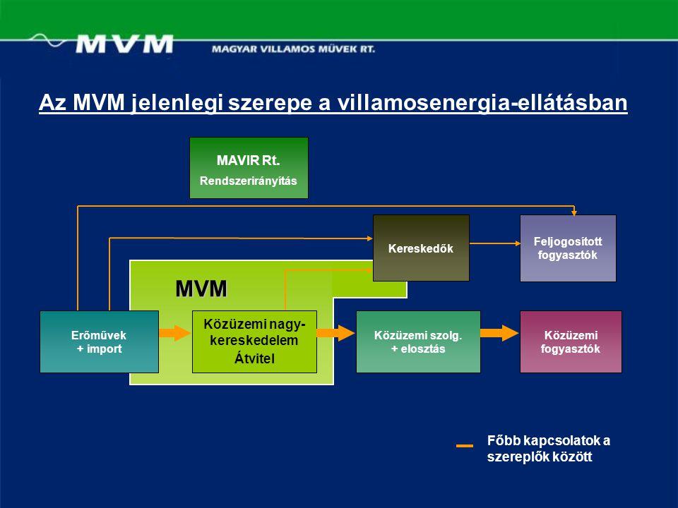 Az MVM jelenlegi szerepe a villamosenergia-ellátásban