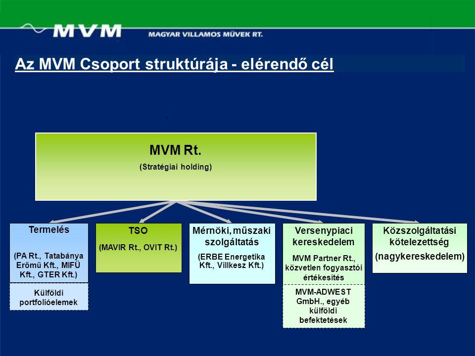 Az MVM Csoport struktúrája - elérendő cél