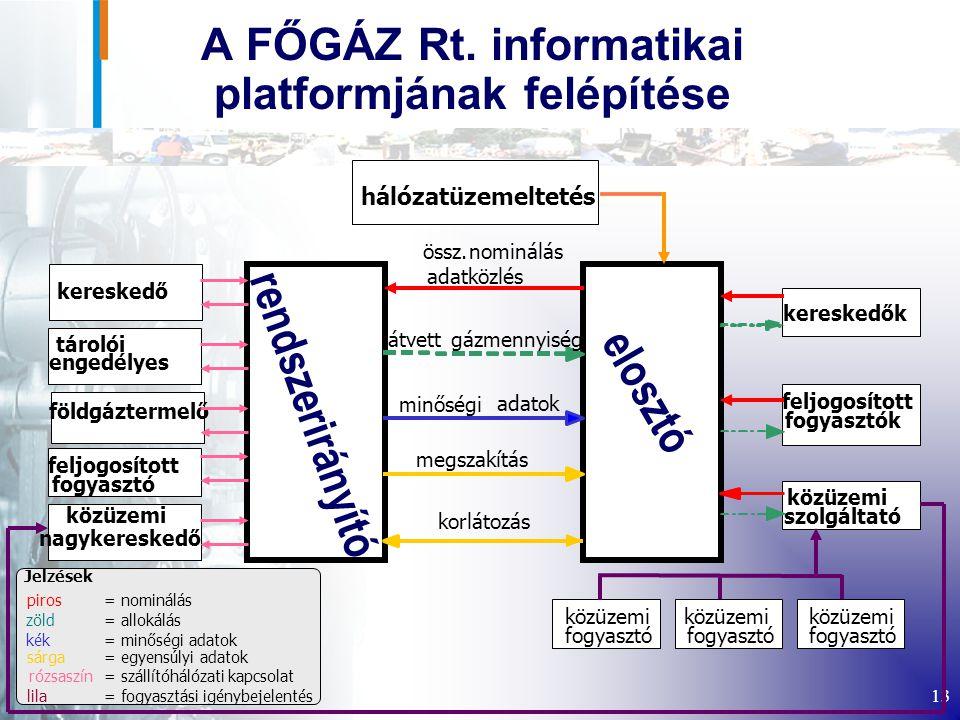 A FŐGÁZ Rt. informatikai platformjának felépítése