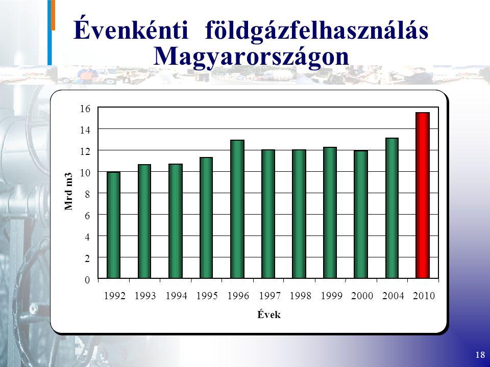 Évenkénti földgázfelhasználás Magyarországon