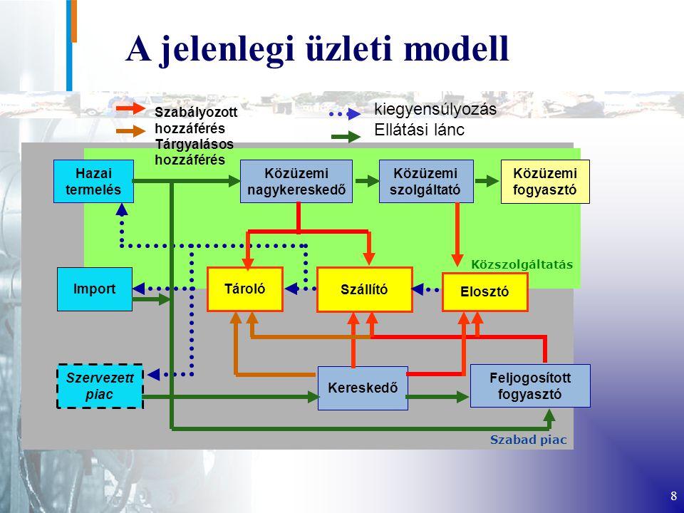A jelenlegi üzleti modell