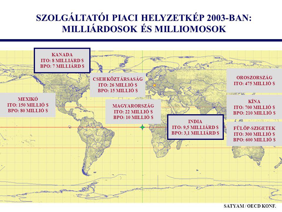 SZOLGÁLTATÓI PIACI HELYZETKÉP 2003-BAN: MILLIÁRDOSOK ÉS MILLIOMOSOK