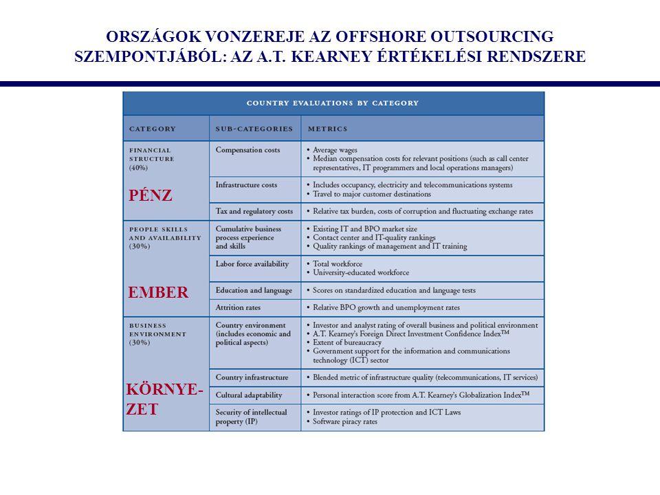 ORSZÁGOK VONZEREJE AZ OFFSHORE OUTSOURCING