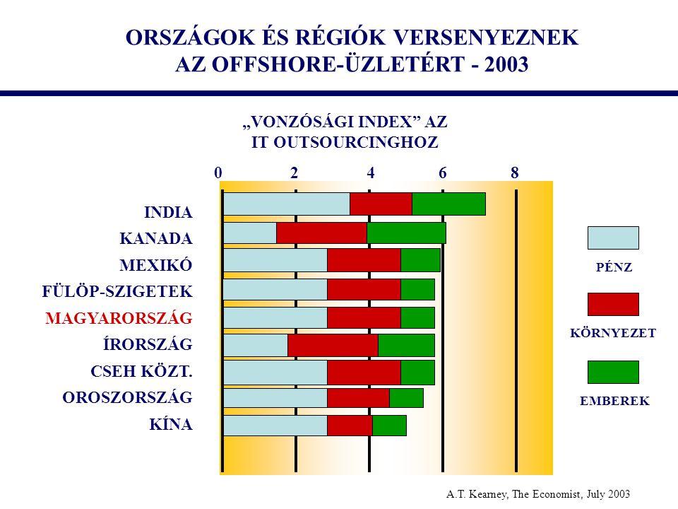 ORSZÁGOK ÉS RÉGIÓK VERSENYEZNEK AZ OFFSHORE-ÜZLETÉRT - 2003
