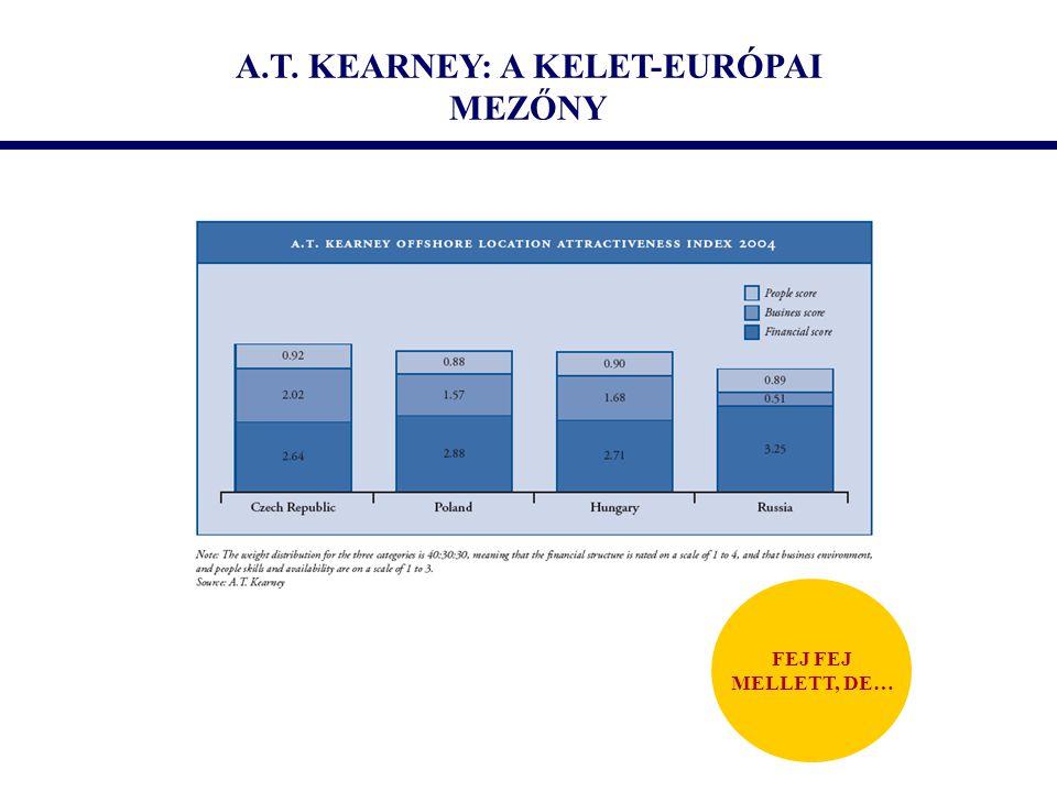 A.T. KEARNEY: A KELET-EURÓPAI