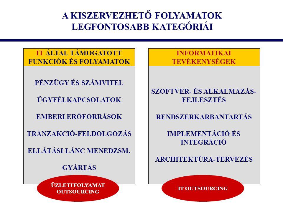 A KISZERVEZHETŐ FOLYAMATOK LEGFONTOSABB KATEGÓRIÁI