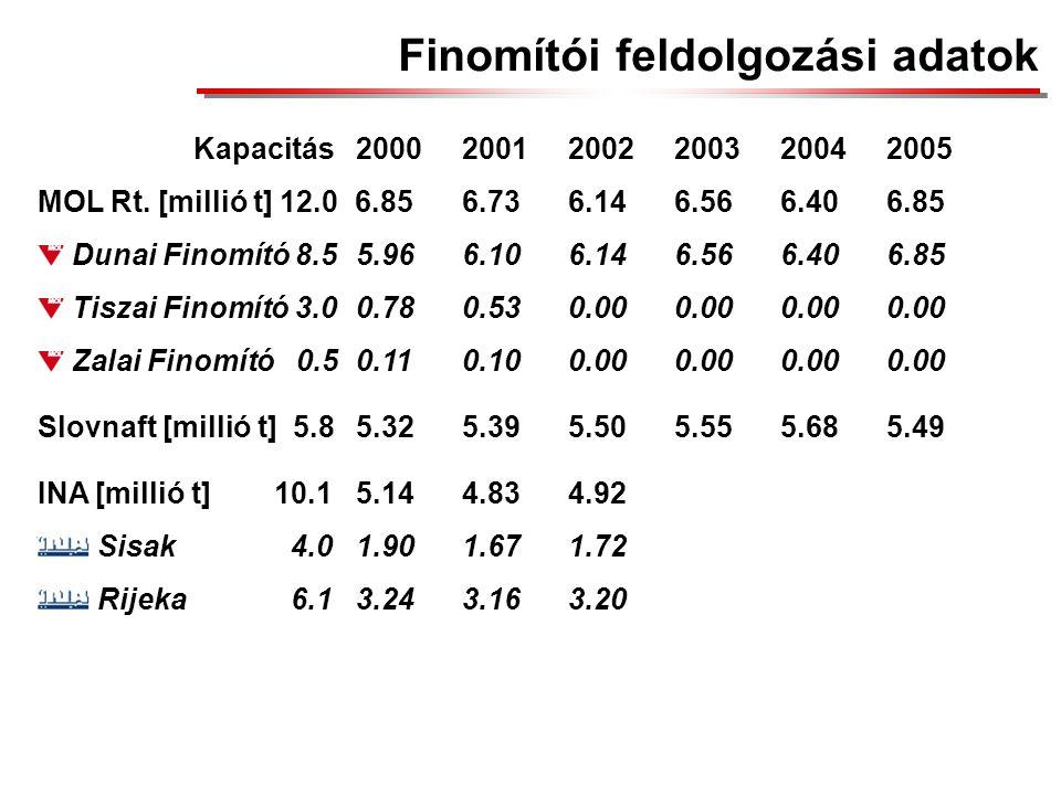 Finomítói feldolgozási adatok