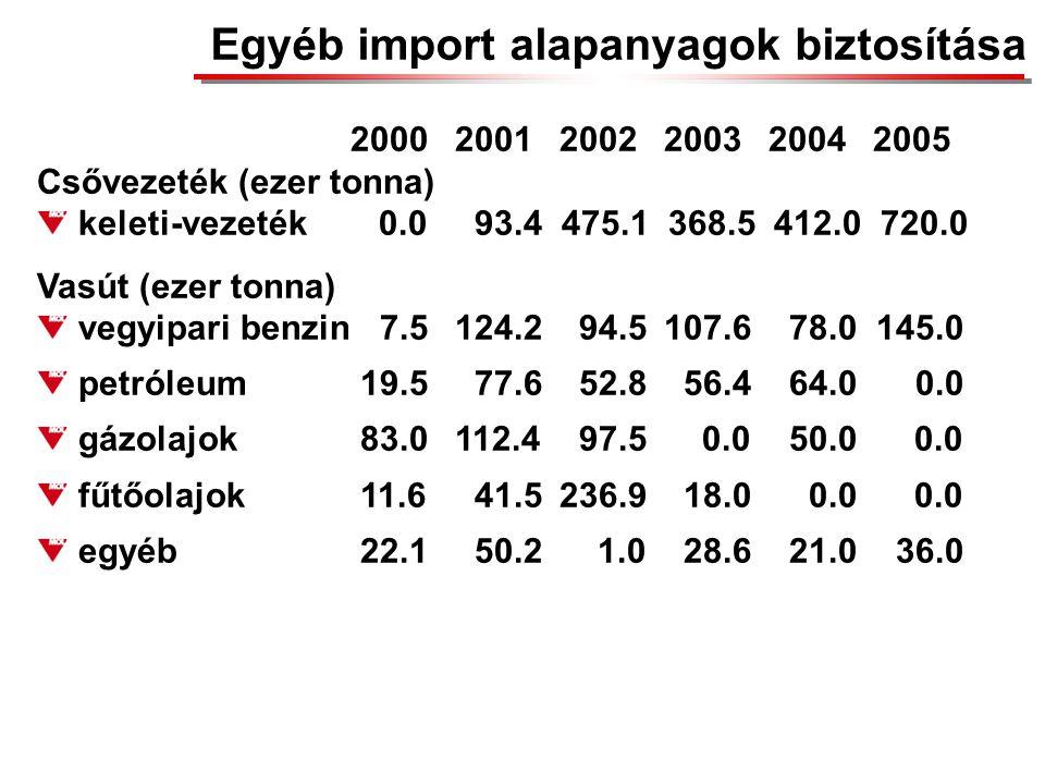 Egyéb import alapanyagok biztosítása